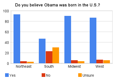 Where the birthers are