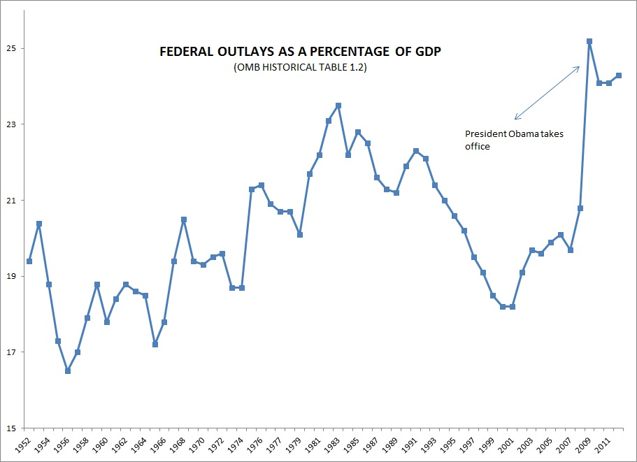 Federal-outlays-as-a-percentage-of-GDP