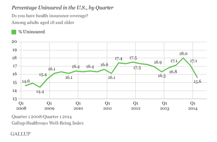 Gallup-uninsured-chart