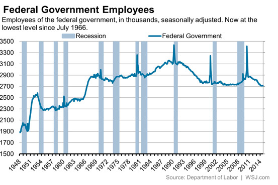 Government payroll exploded under Obama