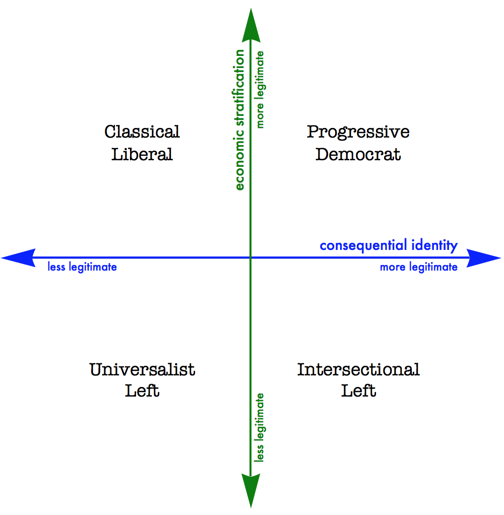 Progressives vs Liberals